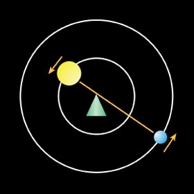 Diagram of a star and planet orbit a common center of mass.
