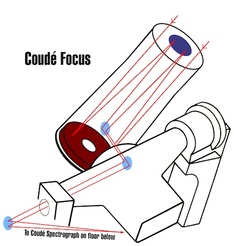 diagram of Coudé focus